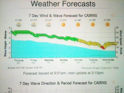 オーストラリアロケの天気