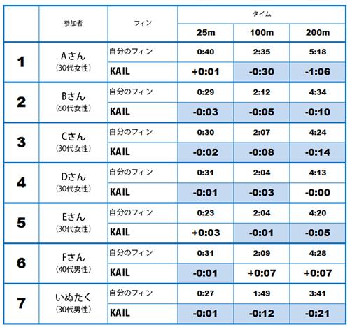 KAIL(カイル)の読者モニターテスト結果
