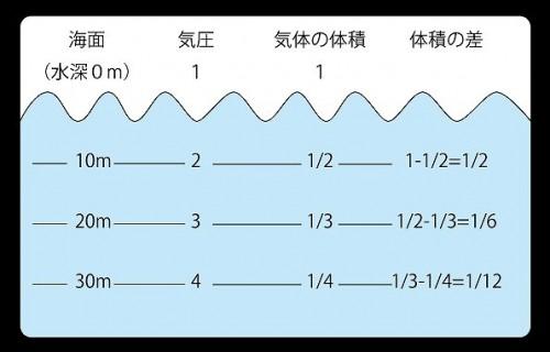 水深と気圧の関係