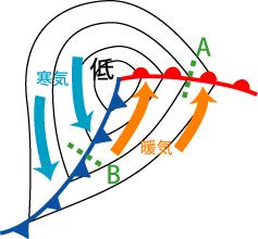 発達中の温帯低気圧