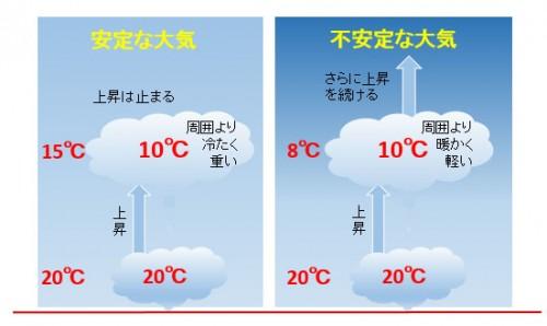 安定した大気と、不安定な大気