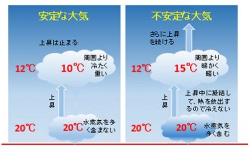 水蒸気を多く含まない空気が上昇した場合と、多く含む空気が上昇した場合
