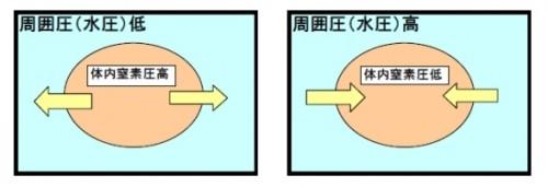 ダイブコンピュータ連載用(提供:今村昭彦)