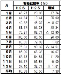 御蔵島の客船運航率