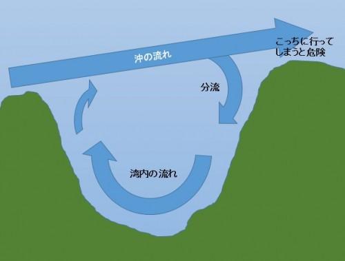 湾の流れ図(提供:くま呑み)