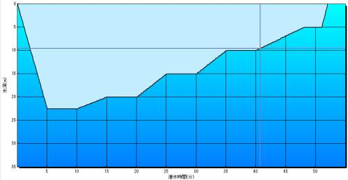 最大窒素圧(提供:今村昭彦)