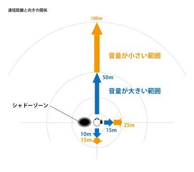 ロゴシーズの通信距離と向きの関係