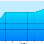減圧症罹患者Kさん1本目の潜水軌跡