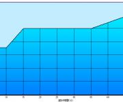 次の記事: 1本目より、2本目、3本目の方が平均水深や最大水深が深い 「