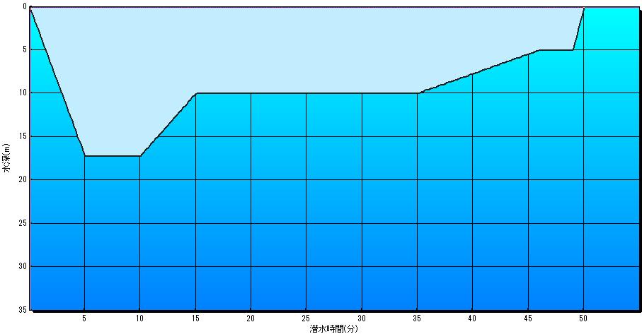 1本目より、2本目、3本目の方が平均水深や最大水深が深い 「反復リバース潜水」は何故避けるべきなのか?