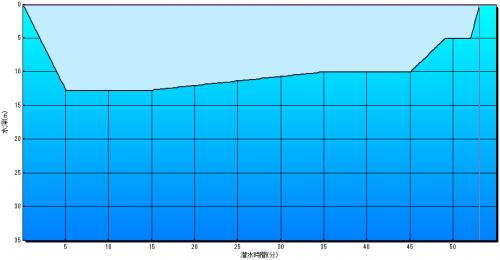 減圧症罹患者Kさん2本目の潜水軌跡