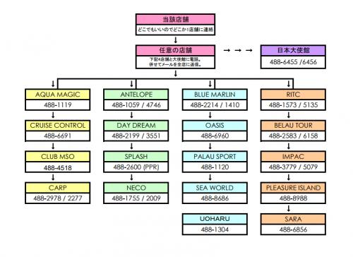 パラオ資料2-緊急連絡網.pdf