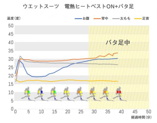 ㈬ウエットスーツ ヒートベストON+バタ足_