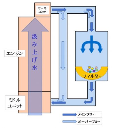 回収装置の模式図